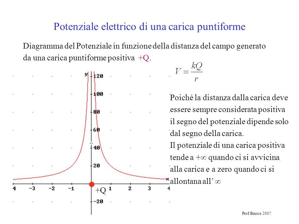 Potenziale elettrico di una carica puntiforme