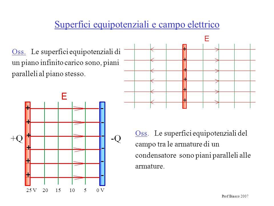 Superfici equipotenziali e campo elettrico