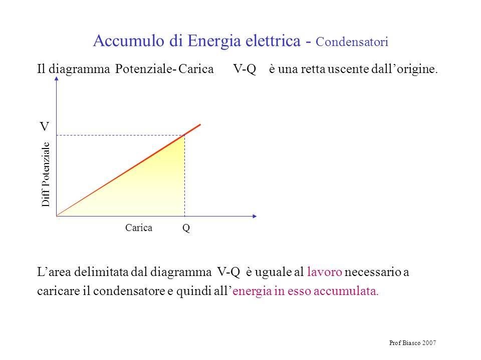 Accumulo di Energia elettrica - Condensatori