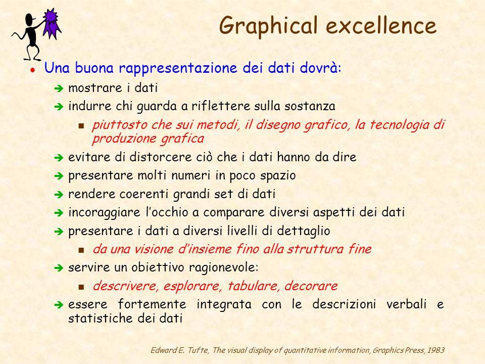 Graphical excellence Una buona rappresentazione dei dati dovrà:
