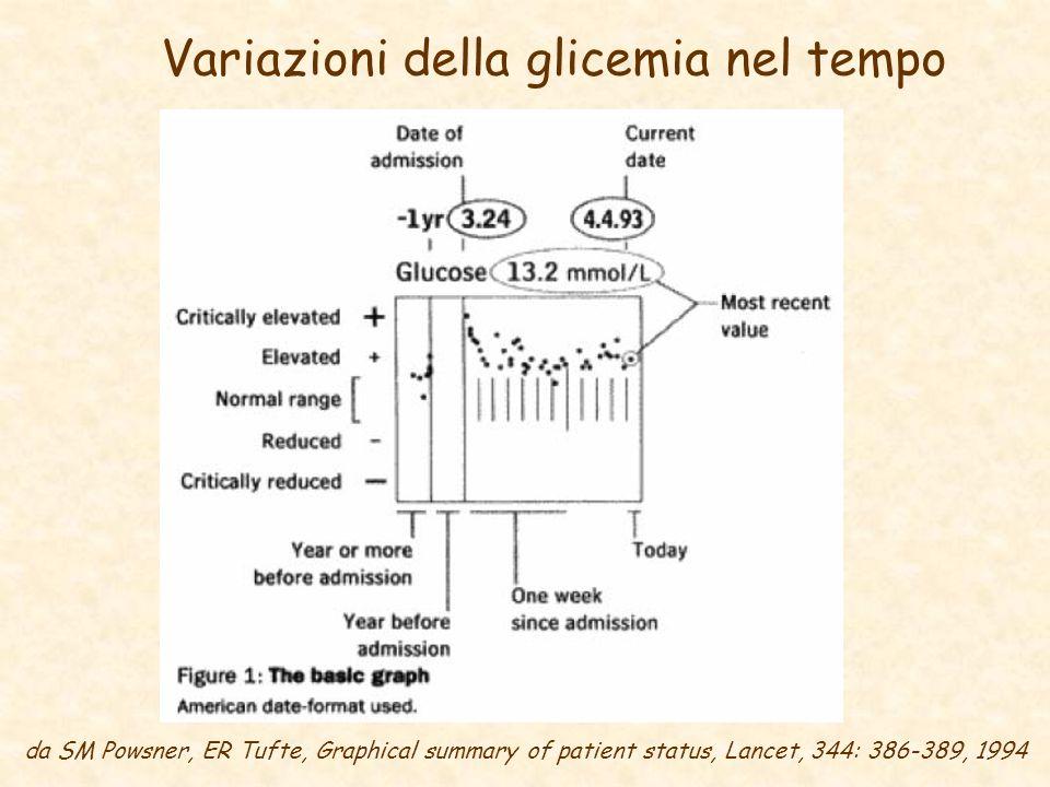 Variazioni della glicemia nel tempo