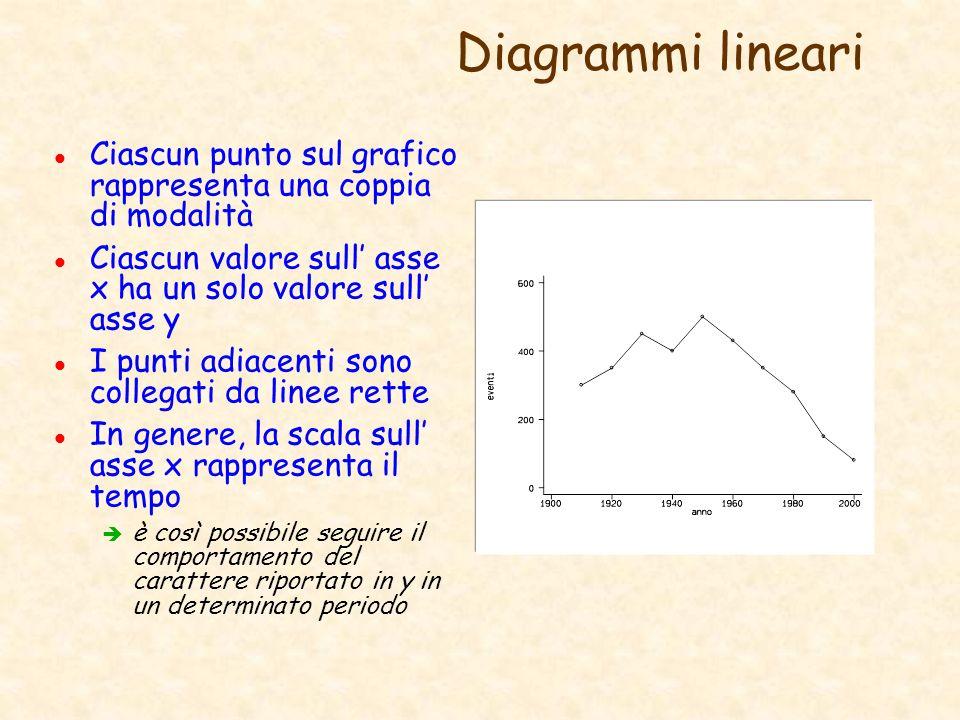 Diagrammi lineari Ciascun punto sul grafico rappresenta una coppia di modalità. Ciascun valore sull' asse x ha un solo valore sull' asse y.