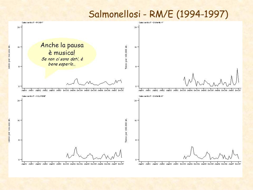 Salmonellosi - RM/E (1994-1997)