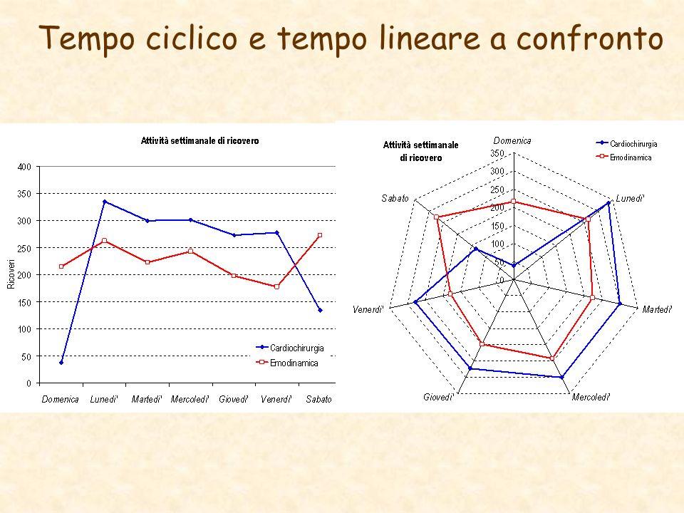 Tempo ciclico e tempo lineare a confronto