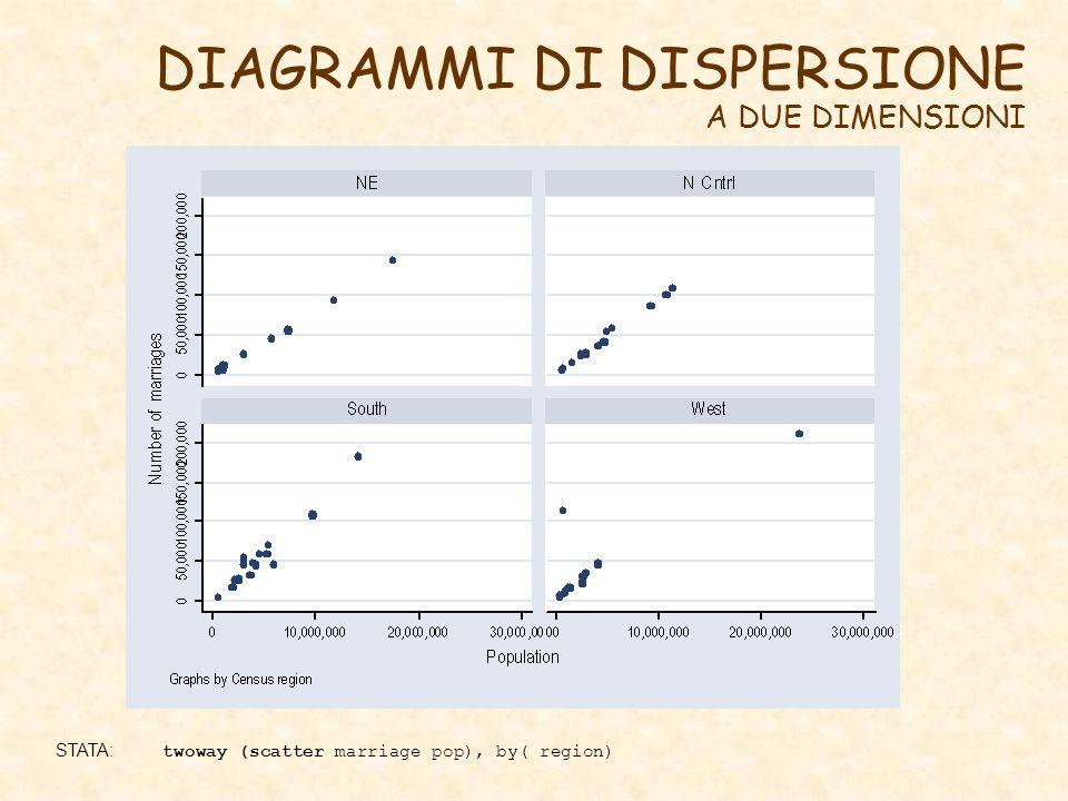 DIAGRAMMI DI DISPERSIONE A DUE DIMENSIONI