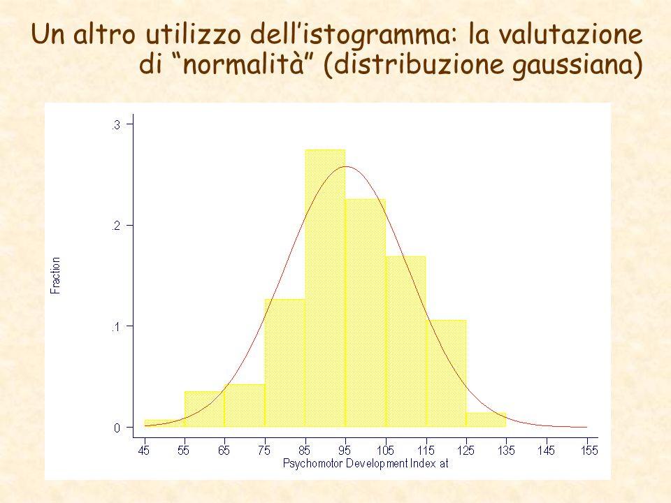 Un altro utilizzo dell'istogramma: la valutazione di normalità (distribuzione gaussiana)