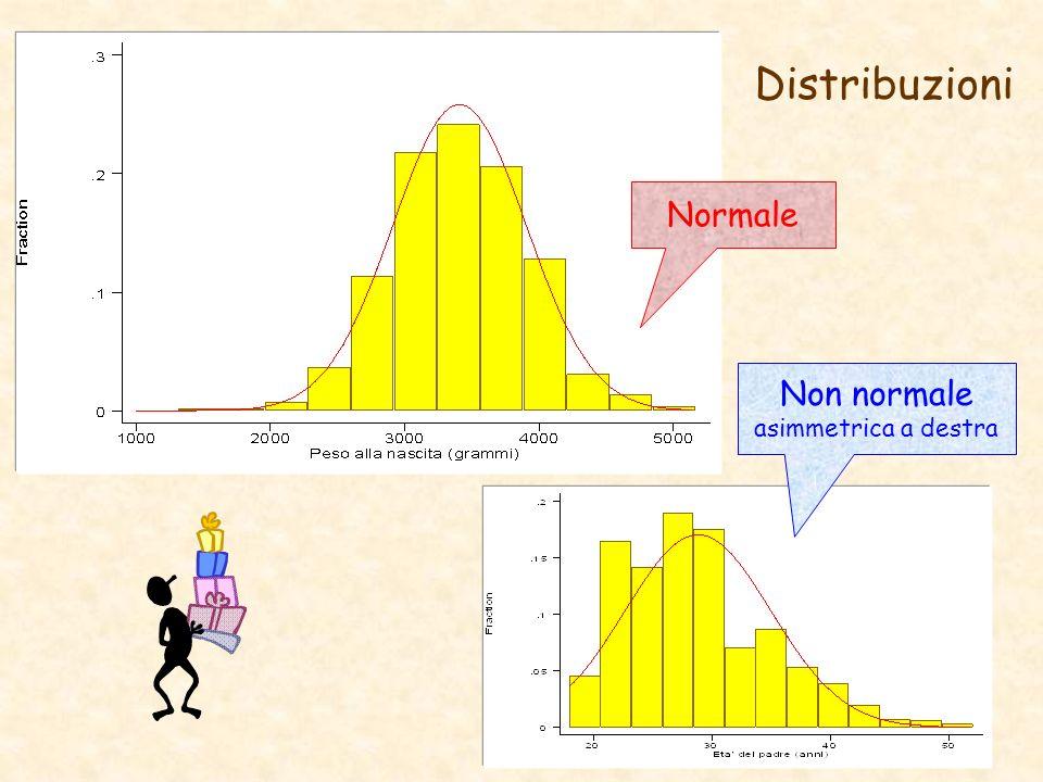Normale Distribuzioni Non normale asimmetrica a destra