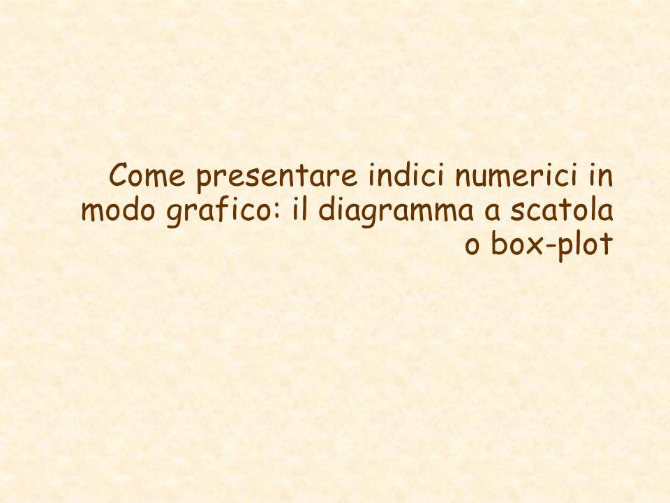 Come presentare indici numerici in modo grafico: il diagramma a scatola o box-plot