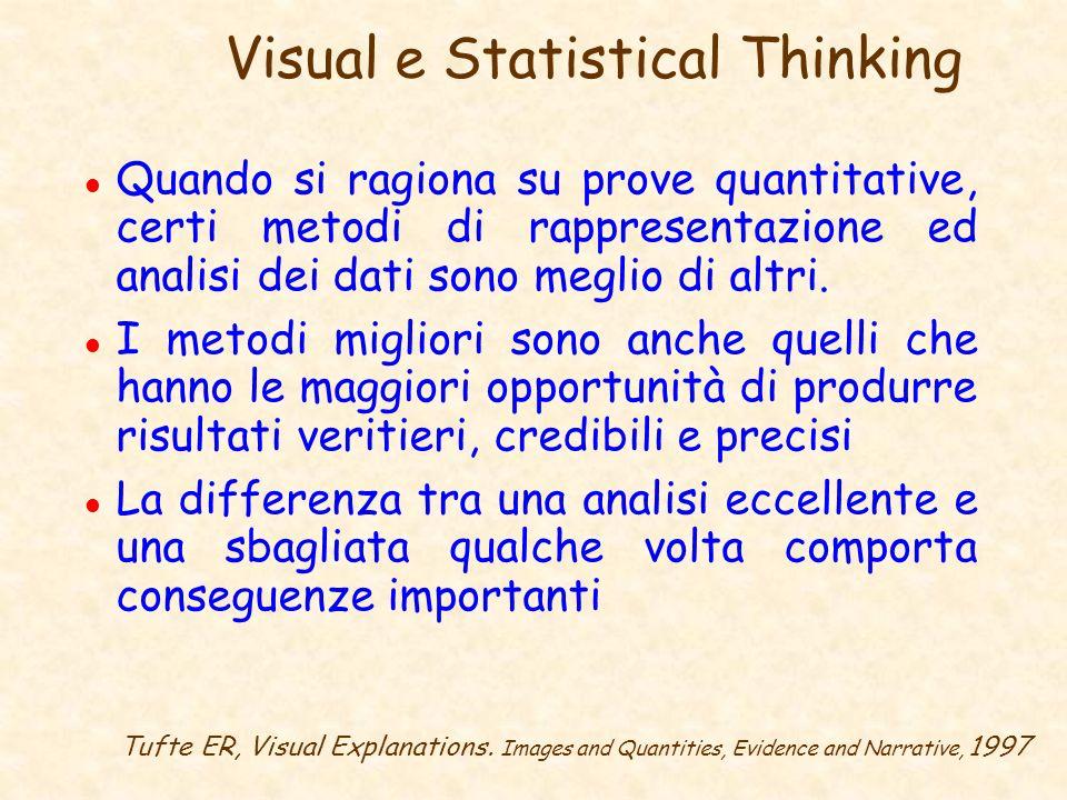 Visual e Statistical Thinking