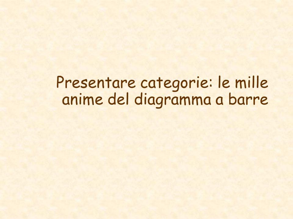 Presentare categorie: le mille anime del diagramma a barre