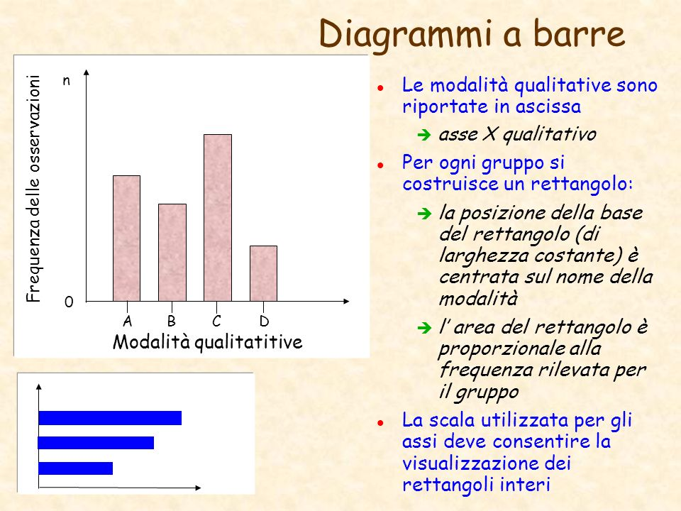 Diagrammi a barre Le modalità qualitative sono riportate in ascissa