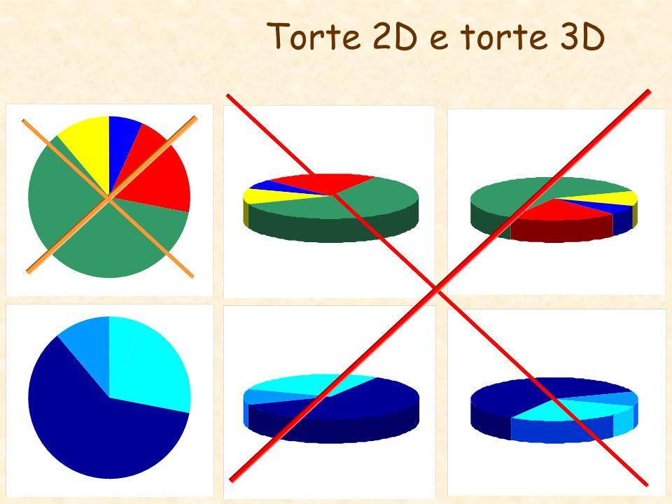 Torte 2D e torte 3D