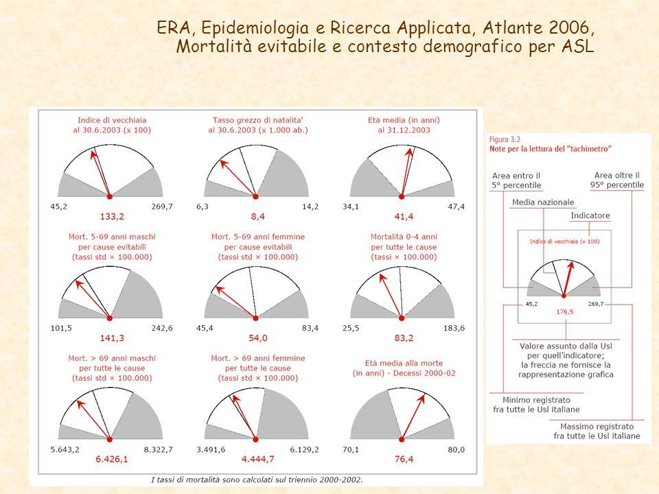 ERA, Epidemiologia e Ricerca Applicata, Atlante 2006, Mortalità evitabile e contesto demografico per ASL