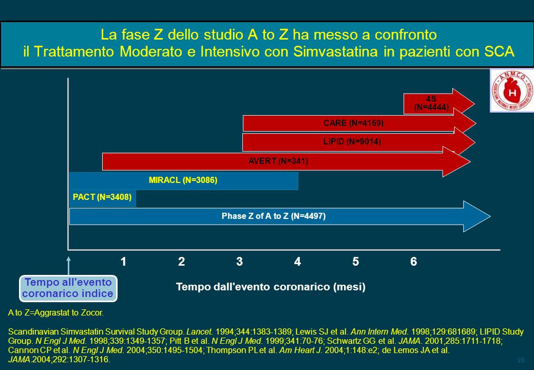 Tempo all evento coronarico indice Tempo dall evento coronarico (mesi)