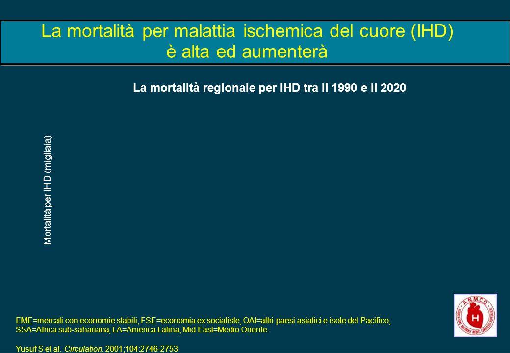 Mortalità per IHD (migliaia)