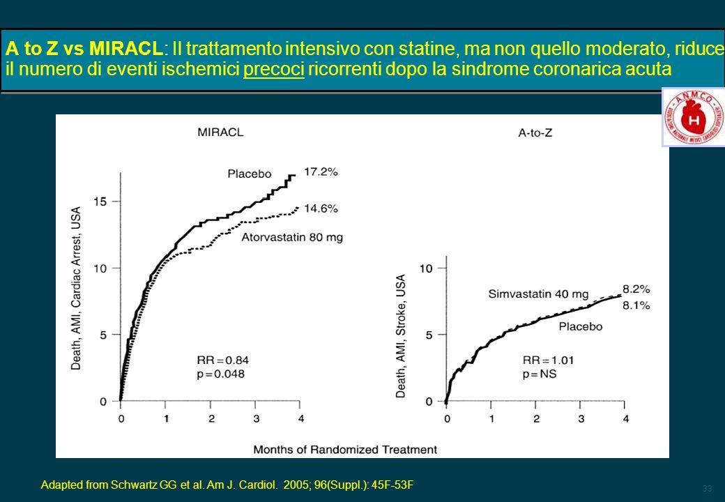 A to Z vs MIRACL: Il trattamento intensivo con statine, ma non quello moderato, riduce il numero di eventi ischemici precoci ricorrenti dopo la sindrome coronarica acuta