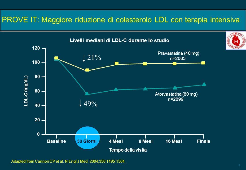 PROVE IT: Maggiore riduzione di colesterolo LDL con terapia intensiva