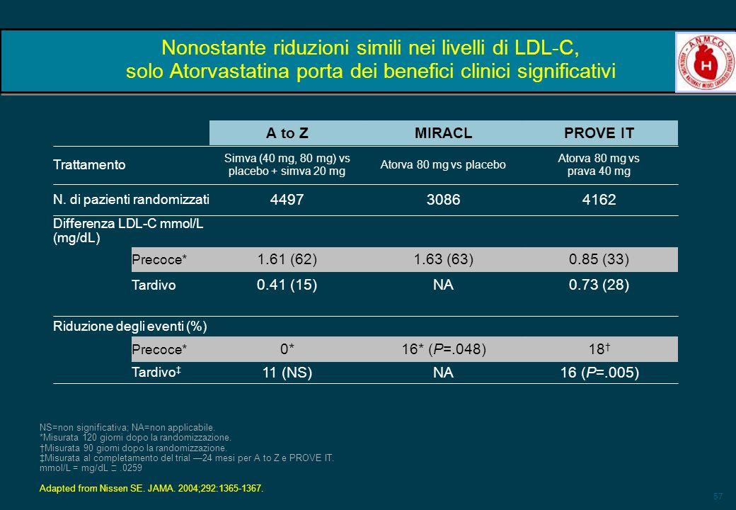 Simva (40 mg, 80 mg) vs placebo + simva 20 mg