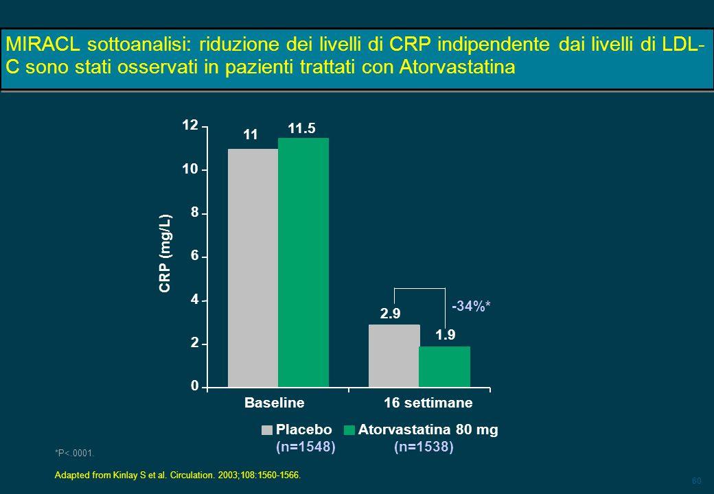 MIRACL sottoanalisi: riduzione dei livelli di CRP indipendente dai livelli di LDL-C sono stati osservati in pazienti trattati con Atorvastatina
