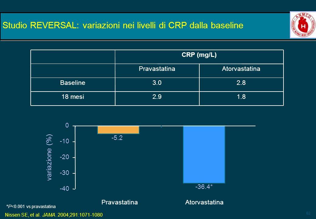 Studio REVERSAL: variazioni nei livelli di CRP dalla baseline