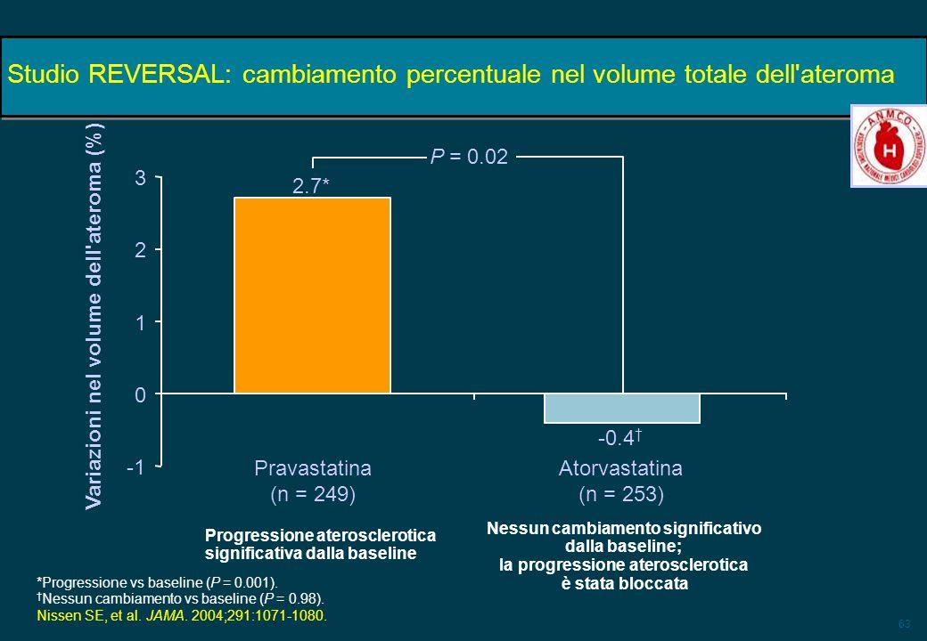 Studio REVERSAL: cambiamento percentuale nel volume totale dell ateroma