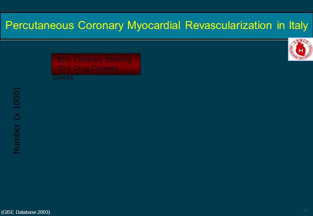 Percutaneous Coronary Myocardial Revascularization in Italy