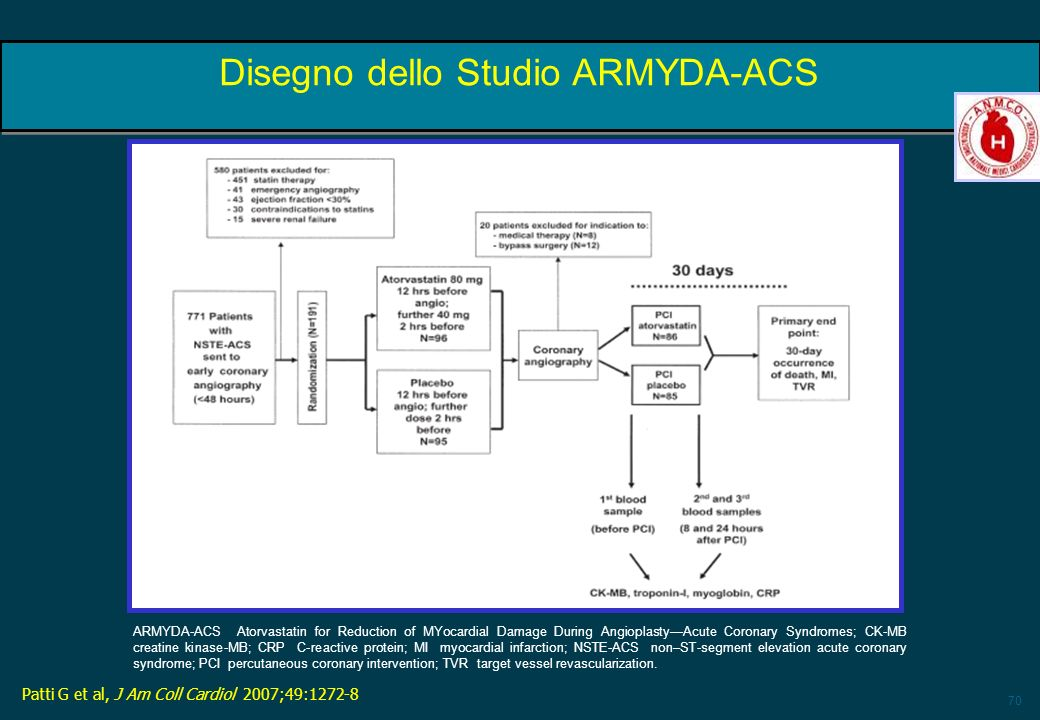 Disegno dello Studio ARMYDA-ACS