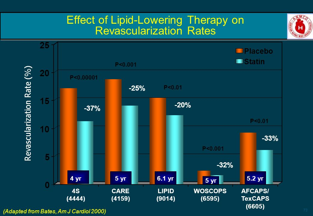 Effect of Lipid-Lowering Therapy on Revascularization Rates