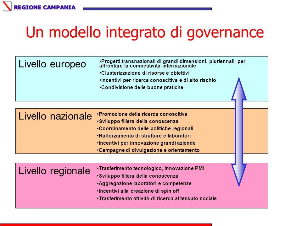 Un modello integrato di governance