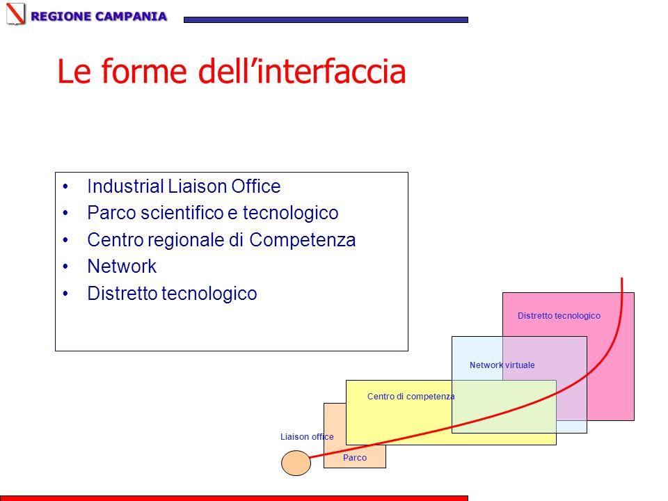 Le forme dell'interfaccia