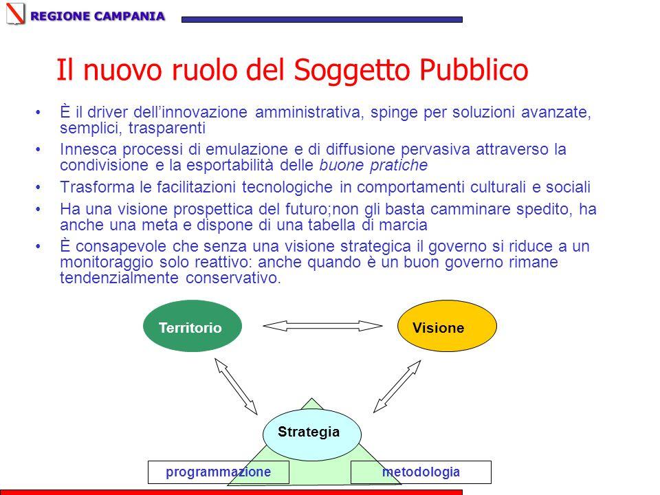 Il nuovo ruolo del Soggetto Pubblico