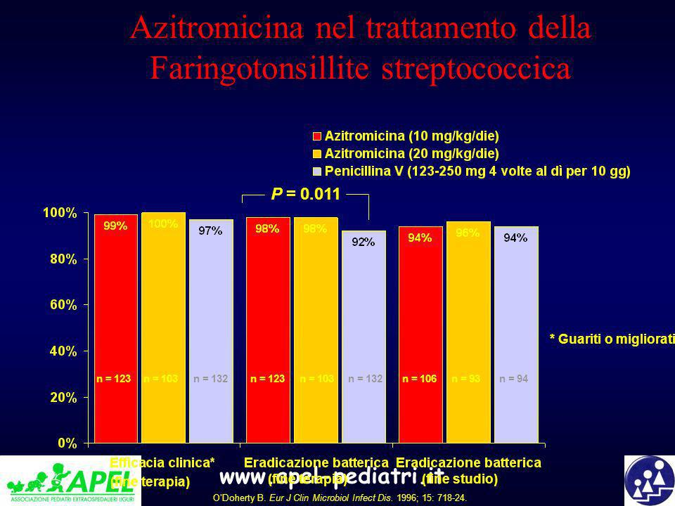 Azitromicina nel trattamento della Faringotonsillite streptococcica