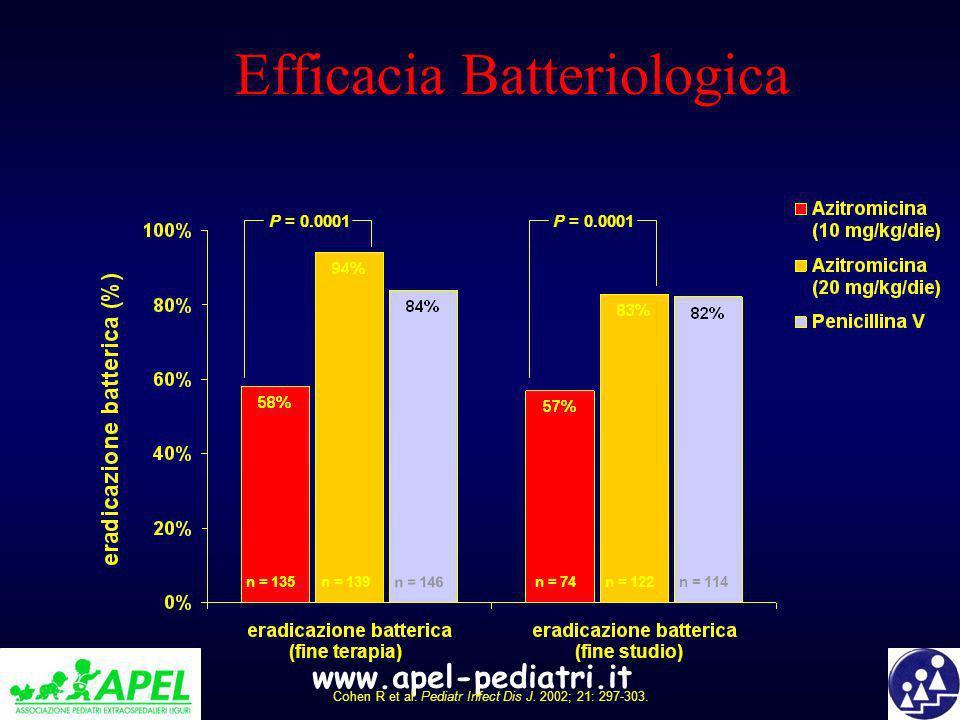 Efficacia Batteriologica
