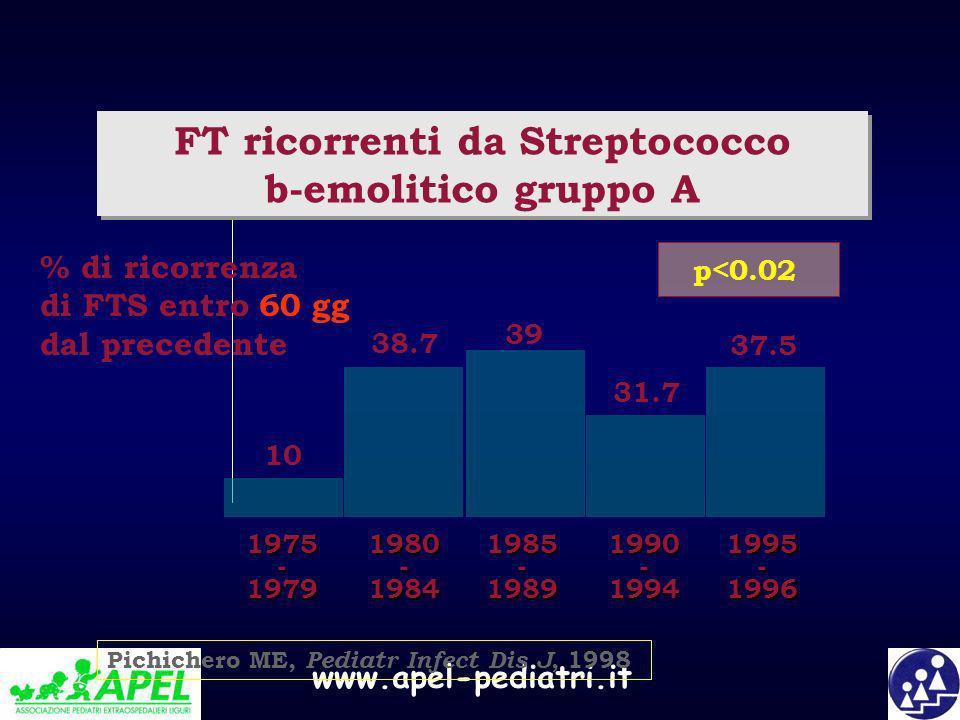 FT ricorrenti da Streptococco