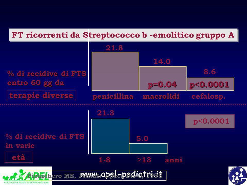 FT ricorrenti da Streptococco b -emolitico gruppo A