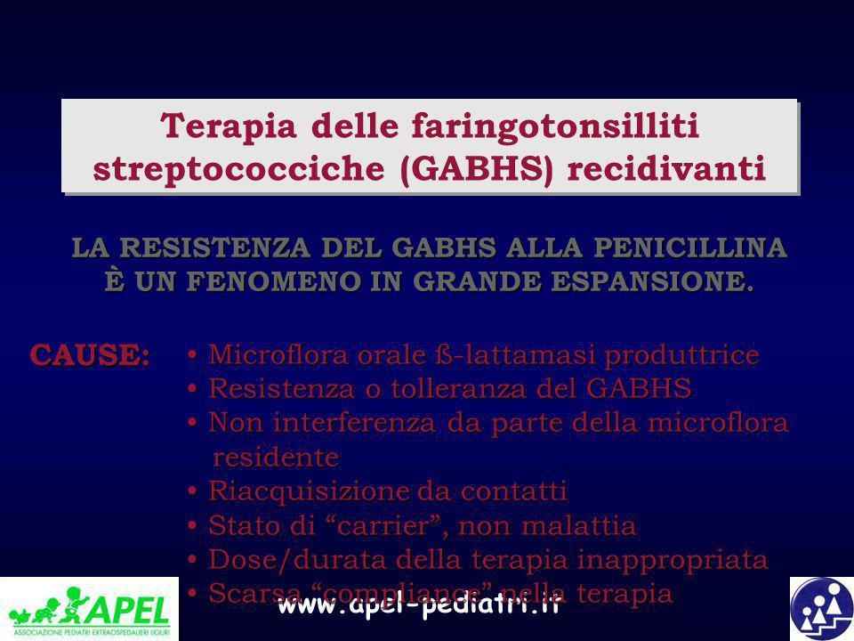 Terapia delle faringotonsilliti streptococciche (GABHS) recidivanti