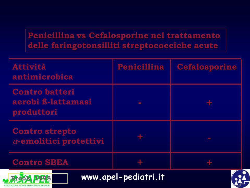 Penicillina vs Cefalosporine nel trattamento delle faringotonsilliti streptococciche acute