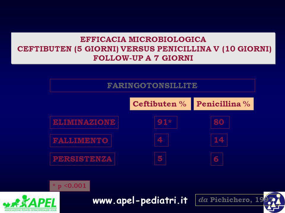 EFFICACIA MICROBIOLOGICA CEFTIBUTEN (5 GIORNI) VERSUS PENICILLINA V (10 GIORNI) FOLLOW-UP A 7 GIORNI