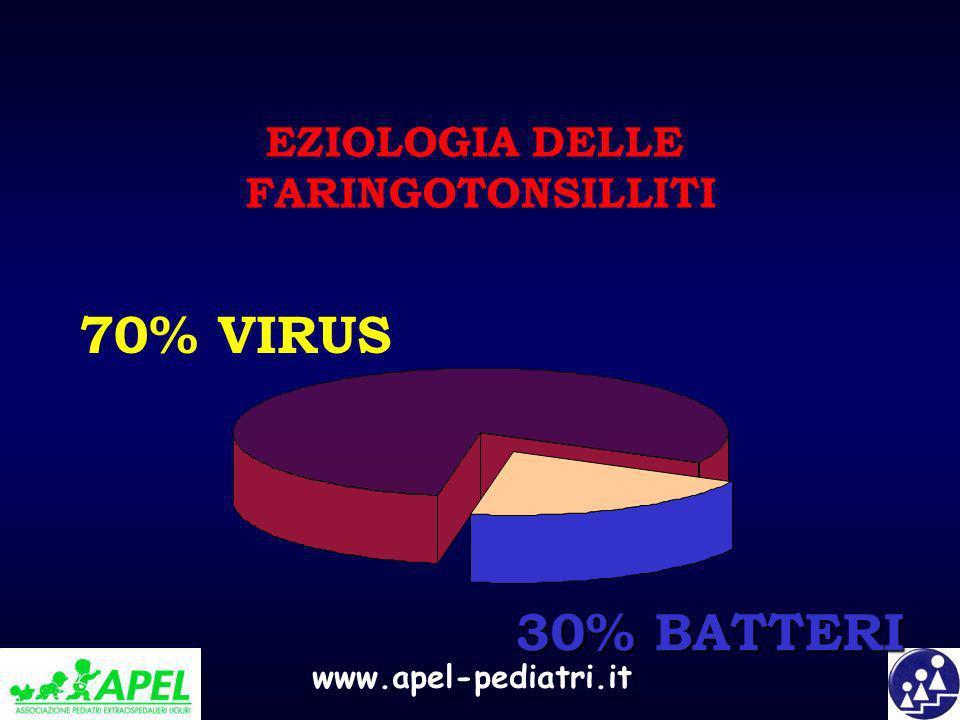 EZIOLOGIA DELLE FARINGOTONSILLITI 70% VIRUS 30% BATTERI