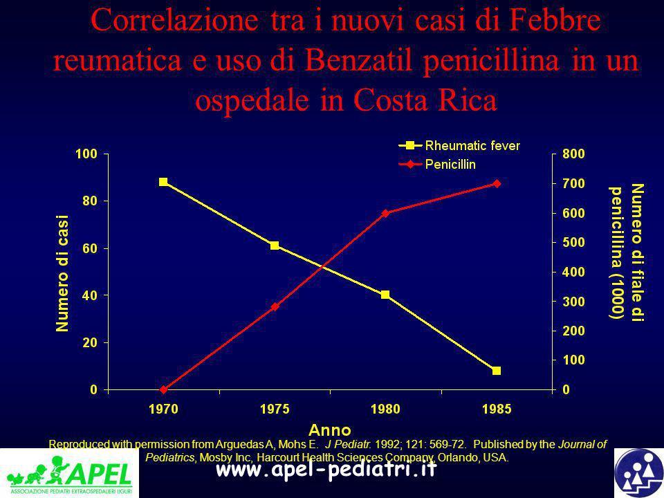 Correlazione tra i nuovi casi di Febbre reumatica e uso di Benzatil penicillina in un ospedale in Costa Rica