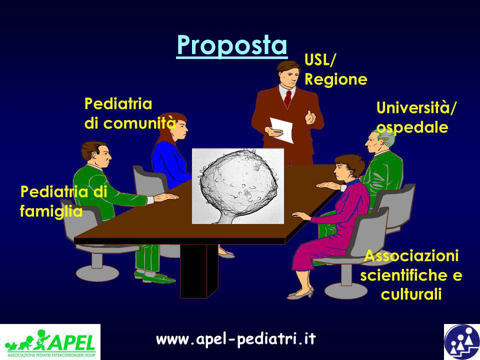 Proposta USL/ Regione Pediatria Università/ di comunità ospedale