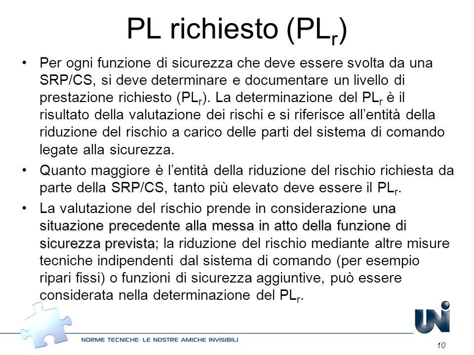 PL richiesto (PLr)