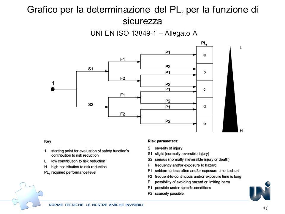 Grafico per la determinazione del PLr per la funzione di sicurezza UNI EN ISO 13849-1 – Allegato A