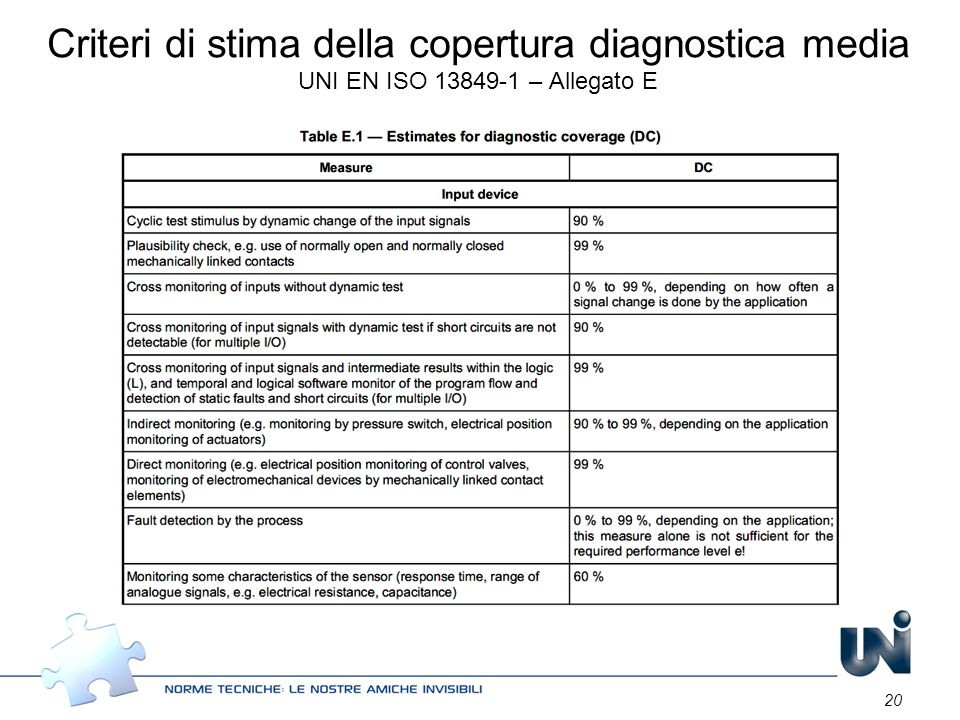 Criteri di stima della copertura diagnostica media UNI EN ISO 13849-1 – Allegato E