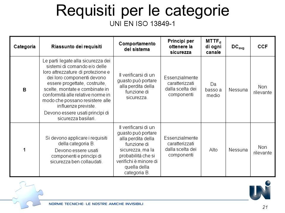 Requisiti per le categorie UNI EN ISO 13849-1