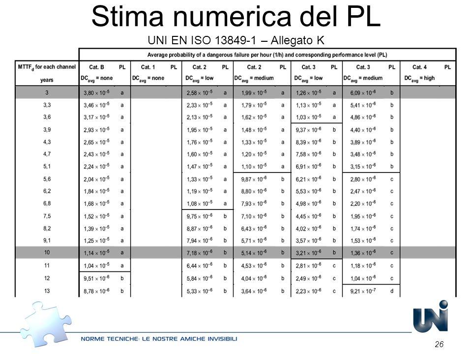 Stima numerica del PL UNI EN ISO 13849-1 – Allegato K