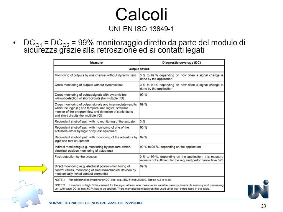 Calcoli UNI EN ISO 13849-1 DCQ1 = DCQ2 = 99% monitoraggio diretto da parte del modulo di sicurezza grazie alla retroazione ed ai contatti legati.