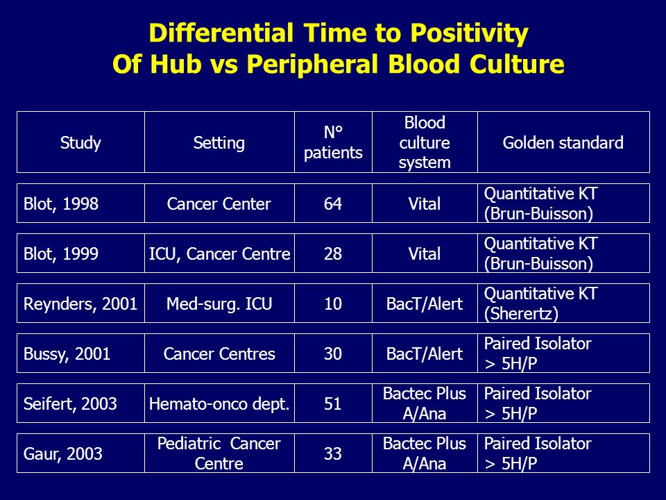 Differential Time to Positivity Of Hub vs Peripheral Blood Culture