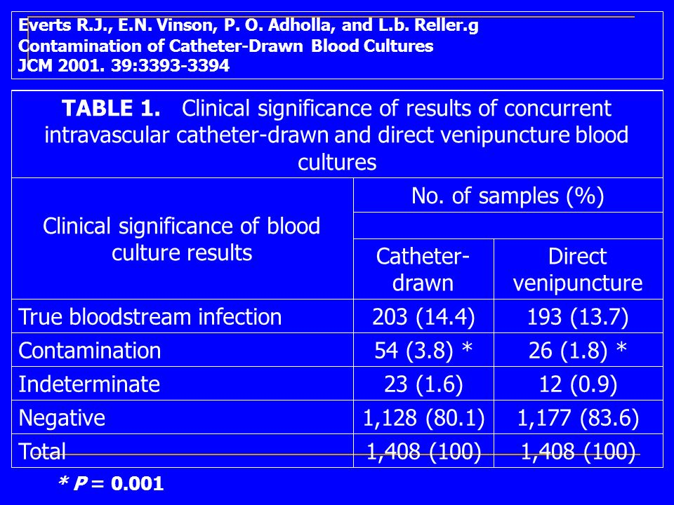 Clinical significance of blood culture results