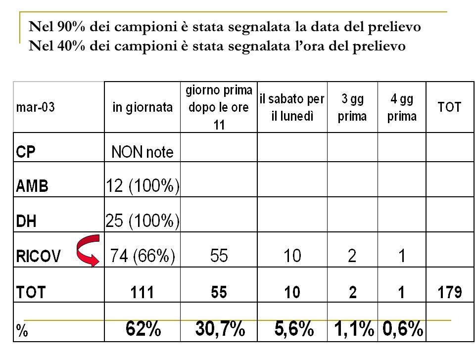 Nel 90% dei campioni è stata segnalata la data del prelievo Nel 40% dei campioni è stata segnalata l'ora del prelievo